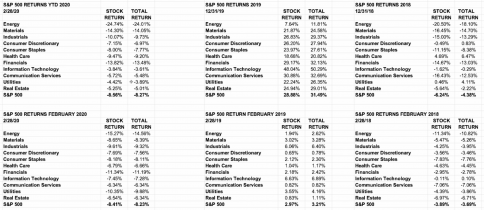 S&P Sectors and the February Selloff
