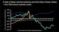 Post Pandemic Investor Complacency