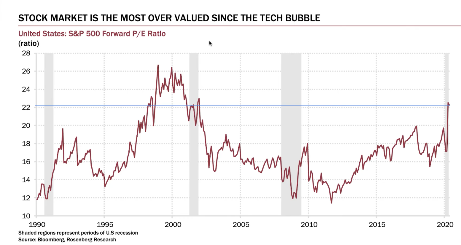 Is 30% overvalued bad?