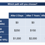 3 Paths You Can Choose for Your Money…It's Your Choice