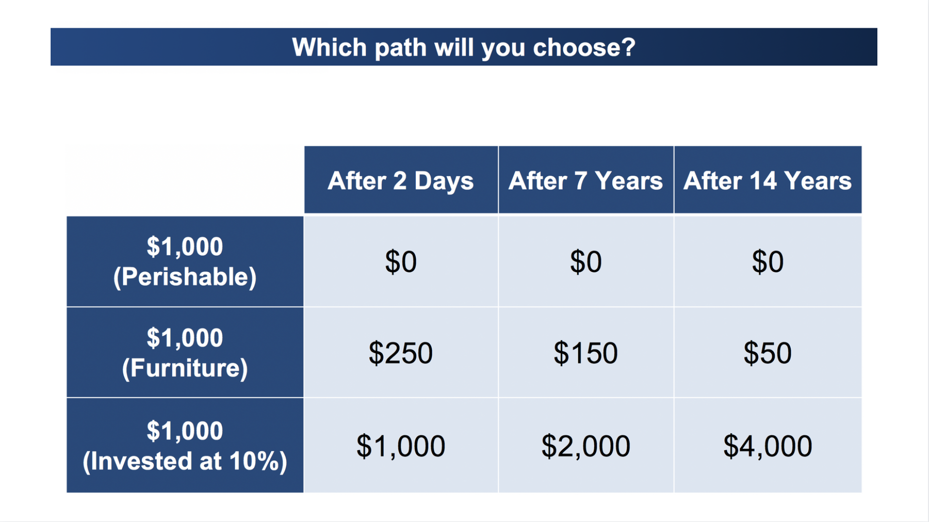 3 Paths You Can Choose for Your Money...It's Your Choice