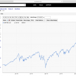 The S&P 500 is the Most Concentrated It's Been in 30 Years