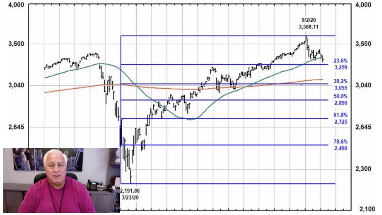 Take Today as a Warning…Stocks Trade Below 50 Day Average