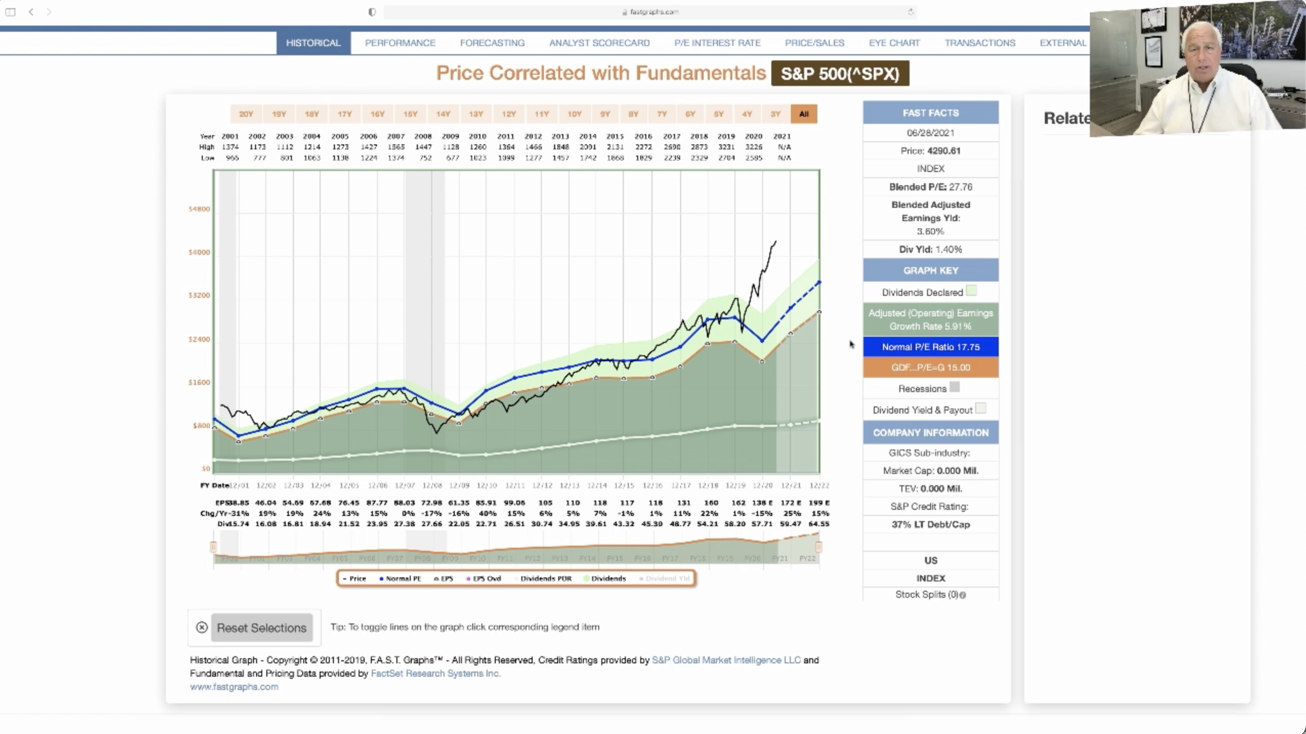 Does a 56% overvalued stock market surprise you? Watch this video.